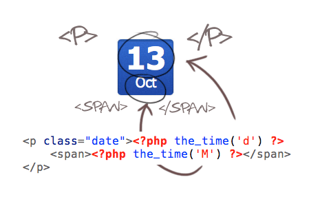Coding the date stamps