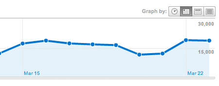 Recent traffic levels graph