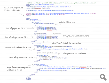 Overview of the HTML code
