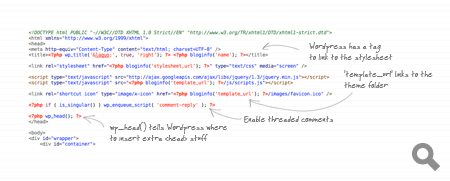 Overview of the header.php code