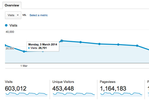 Daily visitors stats