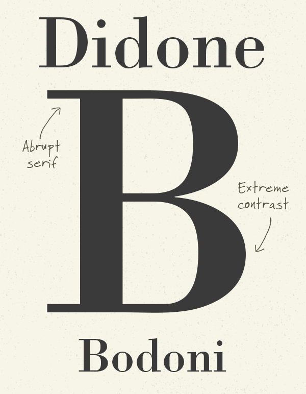 Didone Serifs