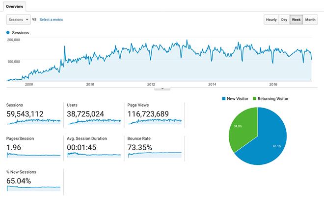 Google Analytics 2007-2017