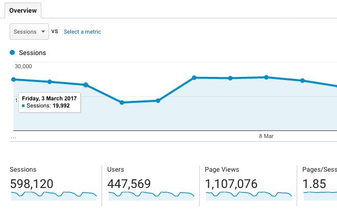 Google Analytics 2017