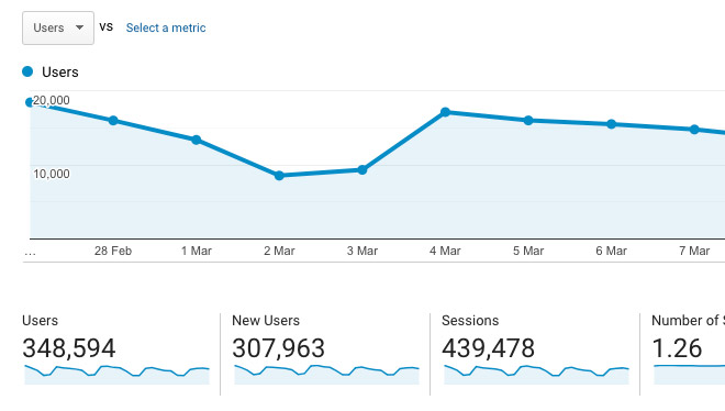 Spoon Graphics Traffic Stats