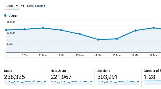https://blog.spoongraphics.co.uk/wp-content/uploads/2020/04/website-stats.jpg