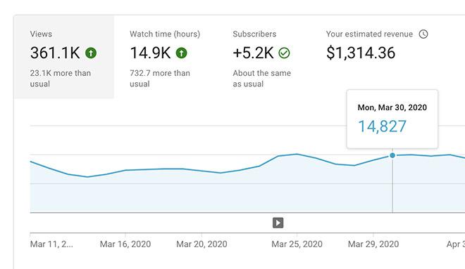 Spoon Graphics 202 YouTube Analytics